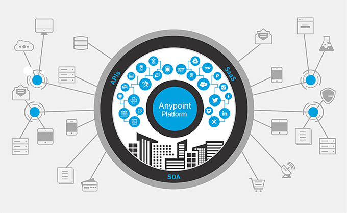 dataloader.io is powered by Anypoint Platform, a unified solution that connects eveything